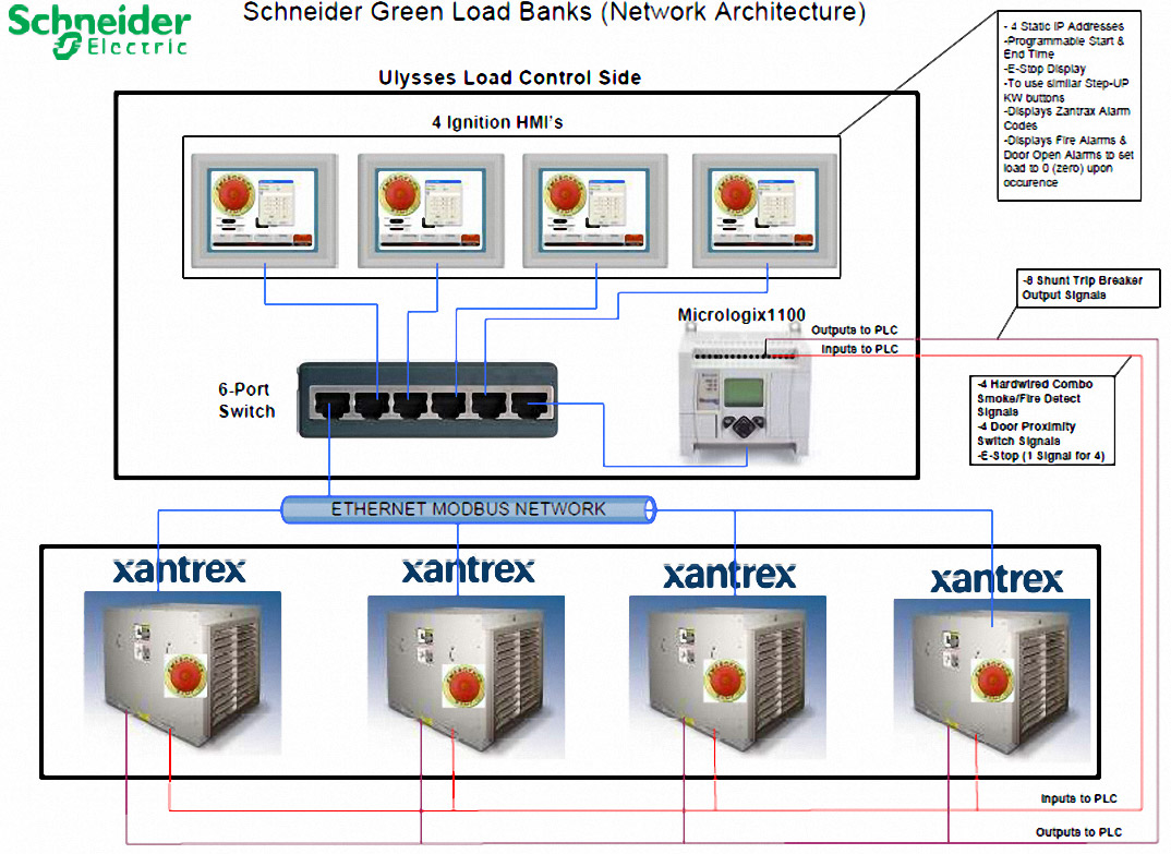 Schneider Electric System Architecture